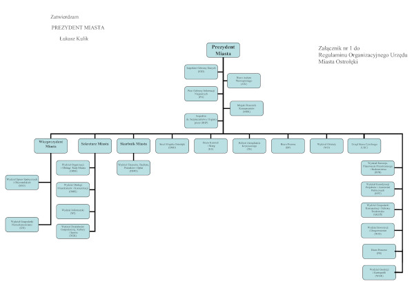 Schemat organizacyjny UM